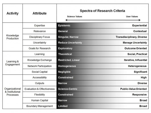 Figure 1: Typology of Research